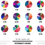 Colour forecast - Yesterday's colour trends