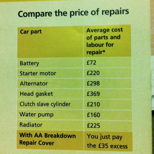 Average repair price comparison